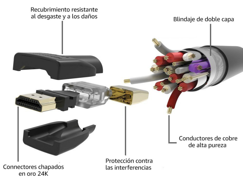 blindaje cables HDMI